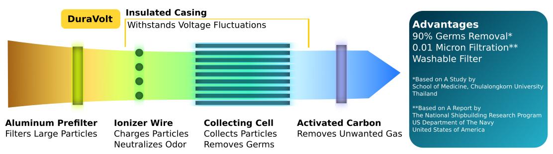 ภาพแสดงรายละเอียดขั้นตอนการกรองอากาศภายในของเครื่องฟอกอากาศ แสดงถึงระบบกรองดักกำจัดฝุ่นด้วยไส้กรองหยาบ Pre-filter ตามด้วยระบบการจับฝุ่น แบบ EPS หรือ  electrostatic precipitator มีประสิทธิภาพการกำจัดเชื้อโรคได้ถึง 90% และกรองอนุภาคฝุ่นละอองได้เล็กถึง 0.01 ไมครอน จึงทำให้สามารถดักจับฝุ่นละอองขนาดเล็กในอากาศที่มีขนาดเล็กไม่เกิน 25 ไมครอน หรือ PM 2.5 ได้ดี และดักจับกลิ่นด้วย Activated Carbon ยี่ห้อ EST รุ่น RFmobile รุ่นย่อย RF1200M